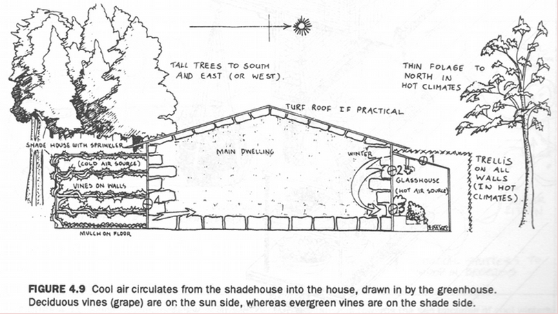 passive solar house design by Bill Mollison, from Introduction to Permaculture page 81