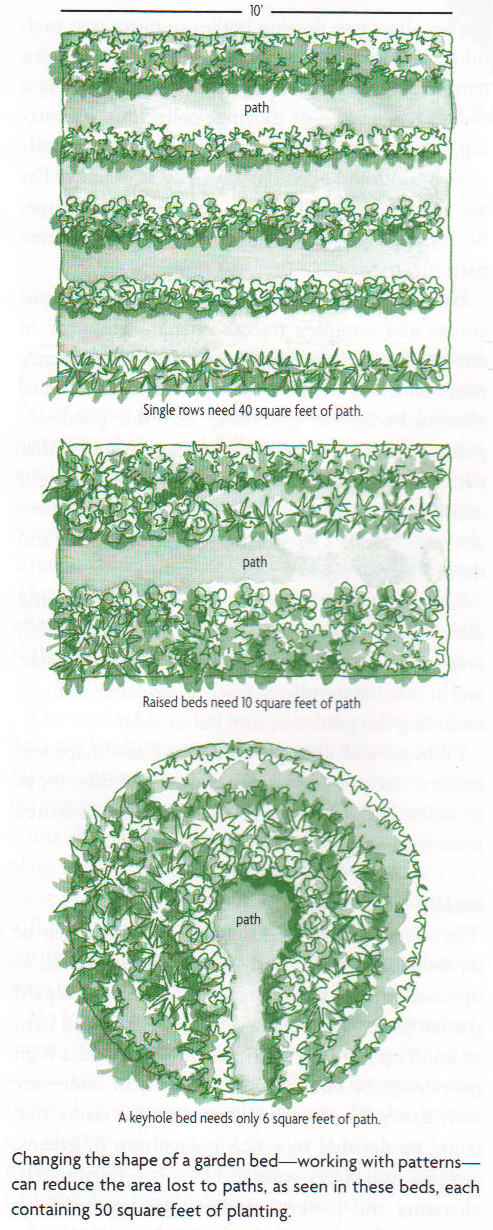 Figure From Page 38 Of Gaia S Garden 2nd Ed