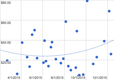 graph of 2015 sales, with trend line